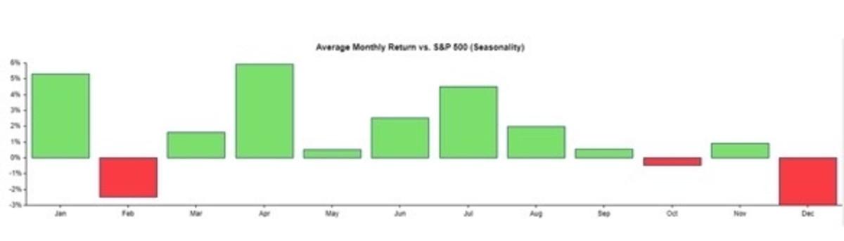 Figure 2: Average monthly return vs. S&P500 (seasonality)
