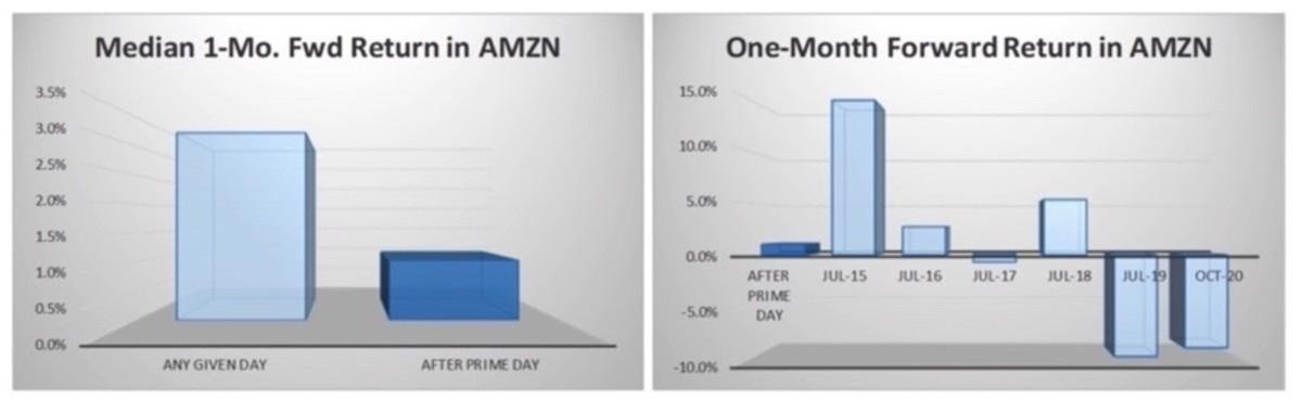 Figure 3: Median 1-month forward return in AMZN.