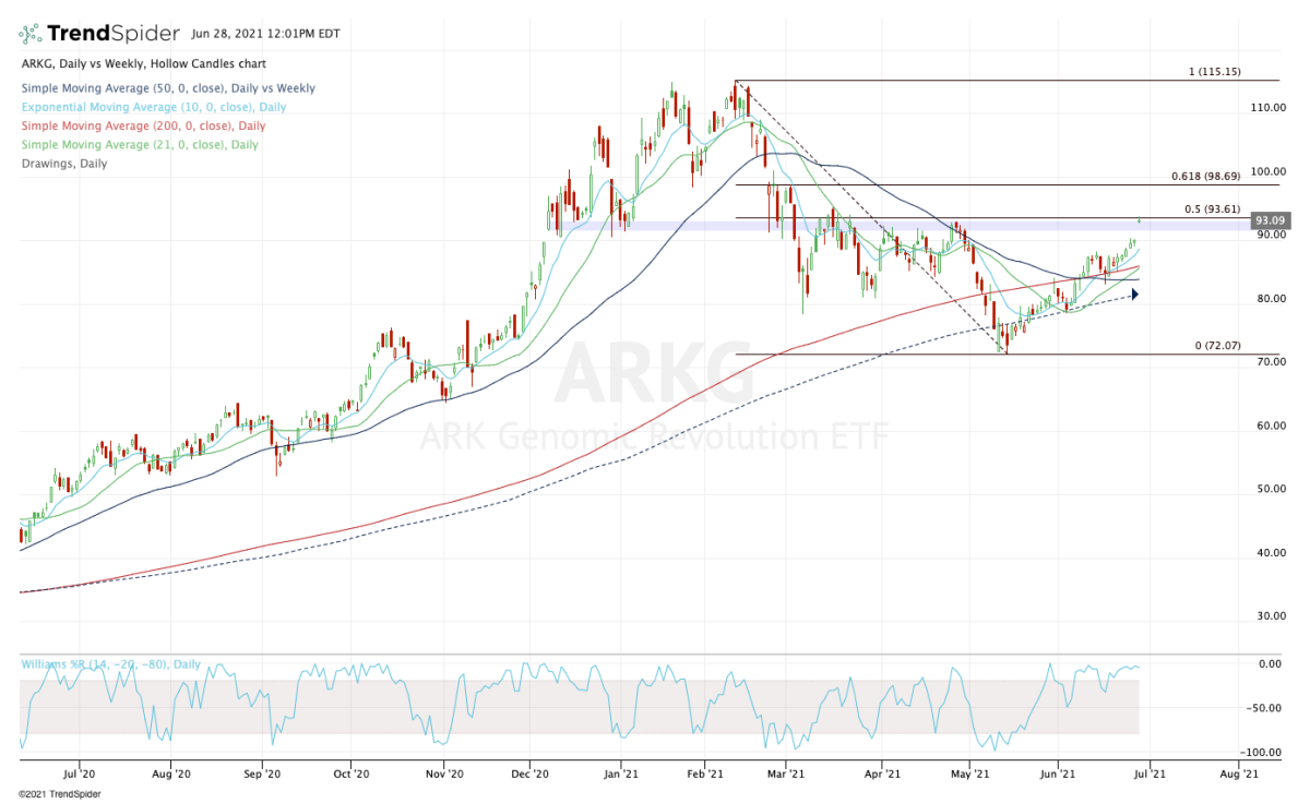 Daily chart of the ARKG ETF.