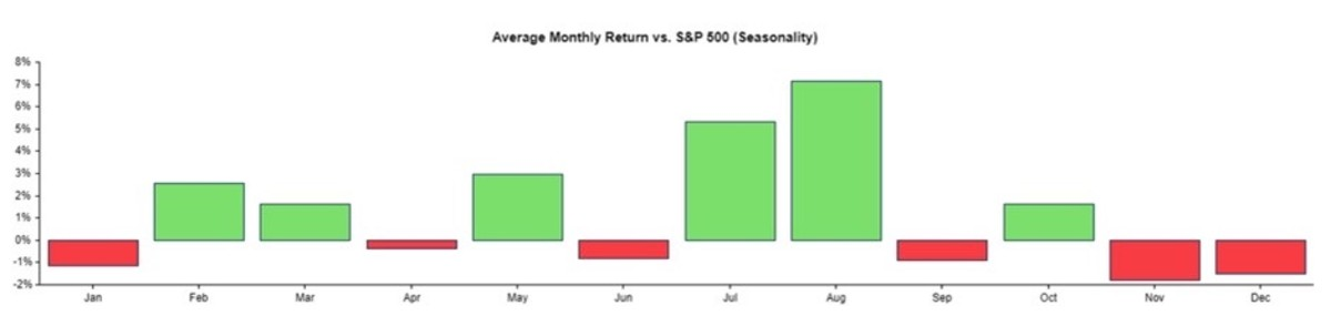 Figure 2: Average monthly returns vs. S&P 500 (seasonality).