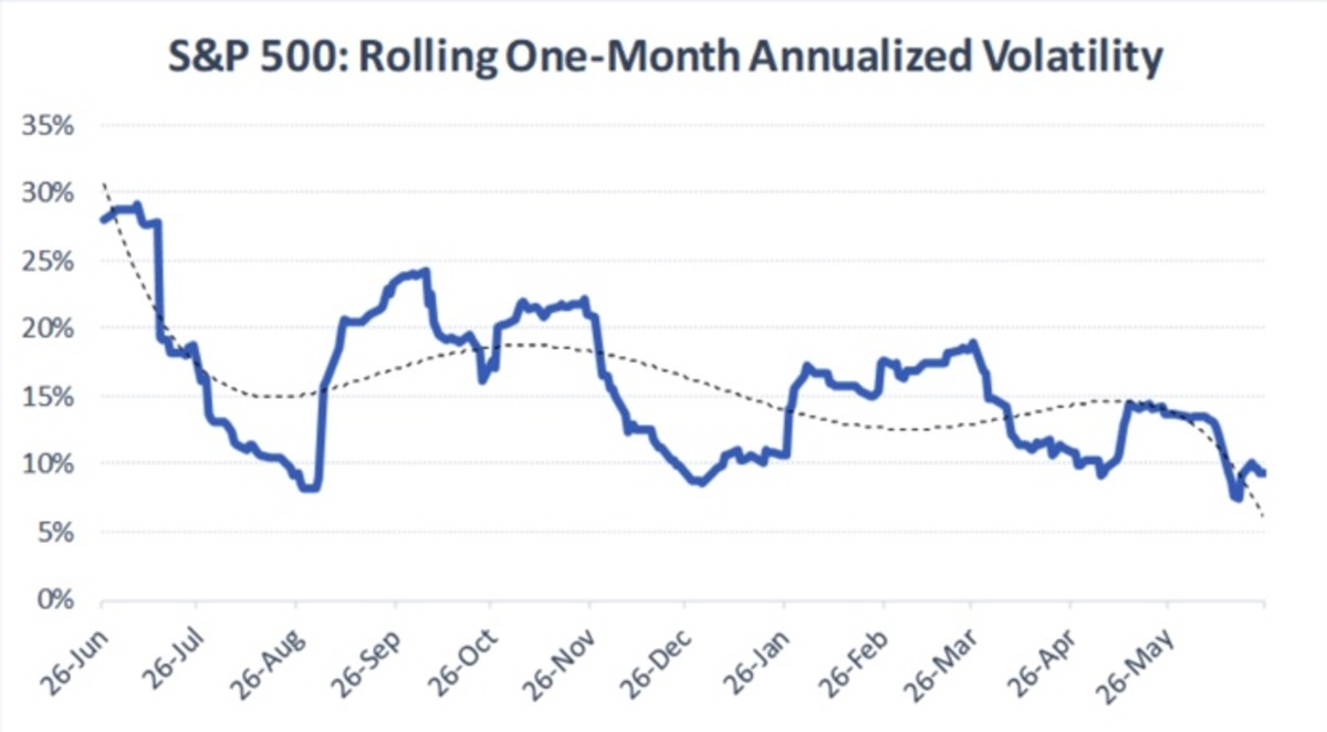Figure 2: S&P 500: rolling one-month annualized volatility.