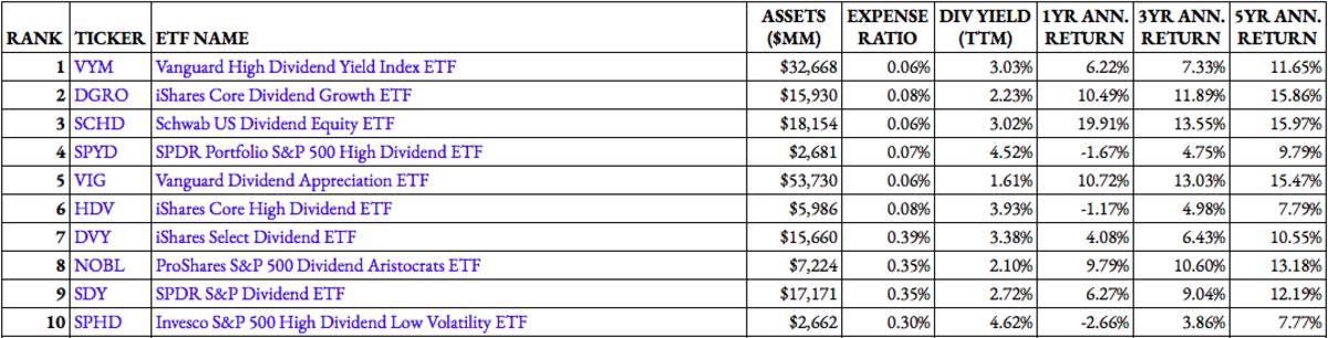 ETF Focus Dividend ETF Rankings