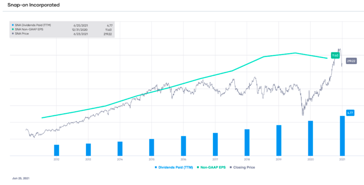SNA non-GAAP EPS and dividends paid (TTM), with stock price overlay