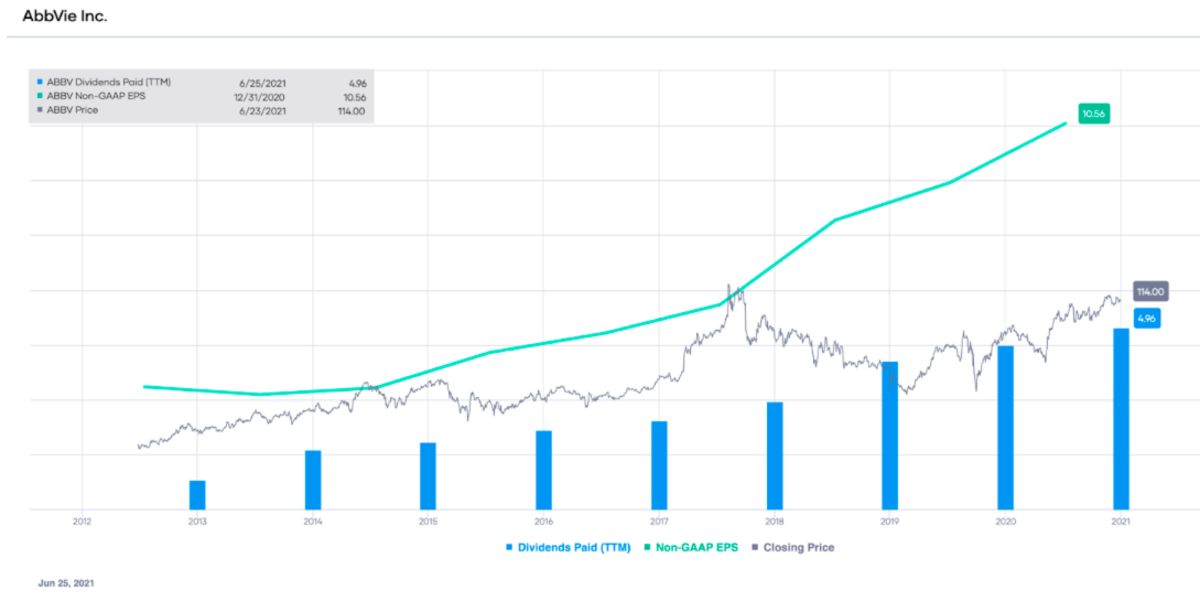 ABBV non-GAAP EPS and dividends paid (TTM), with stock price overlay