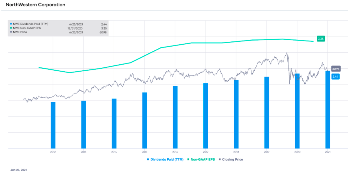 NWE non-GAAP EPS and dividends paid (TTM), with stock price overlay