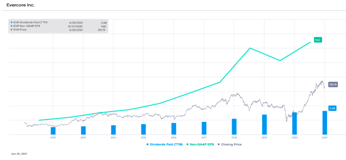 EVR non-GAAP EPS and dividends paid (TTM), with stock price overlay
