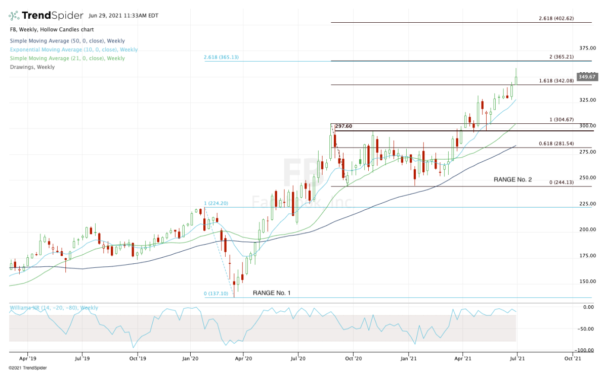 Weekly chart of Facebook stock.