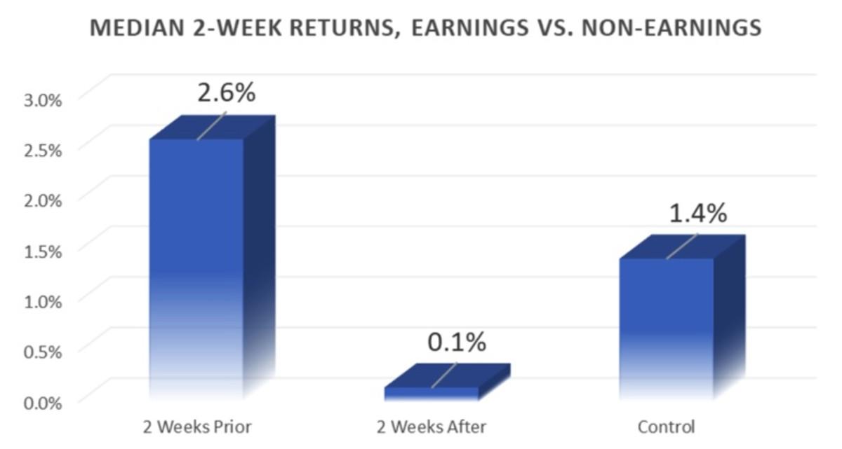 Figure 3: Median 2-week returns, earnings vs. non-earnings.