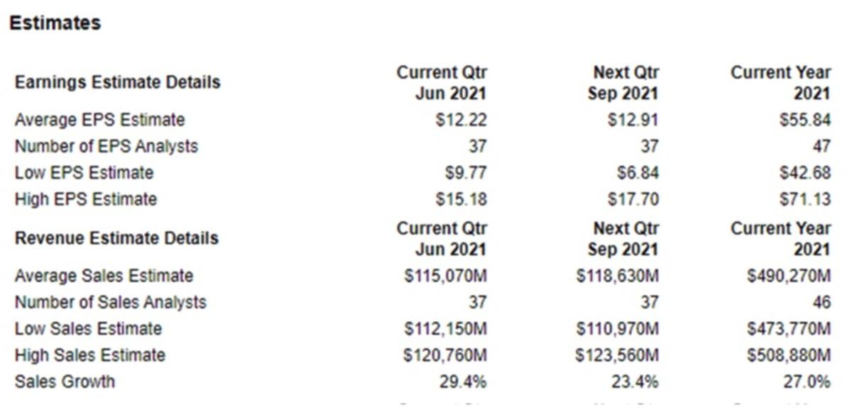 Figure 2: AMZN's earnings and revenues estimates.
