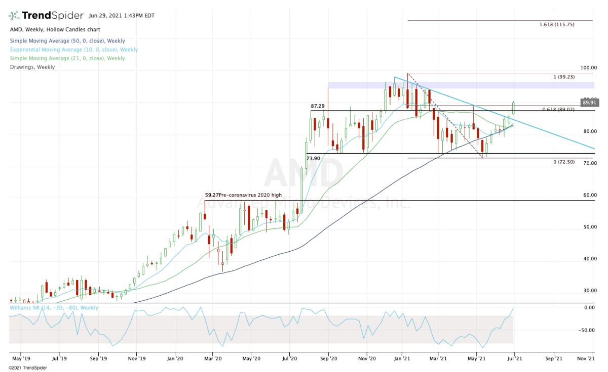 Weekly chart of AMD stock.
