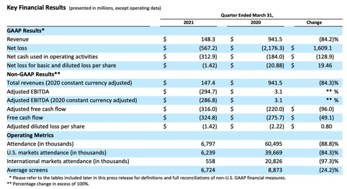 Figure 2: AMC Key financial results in FY21 Q1.