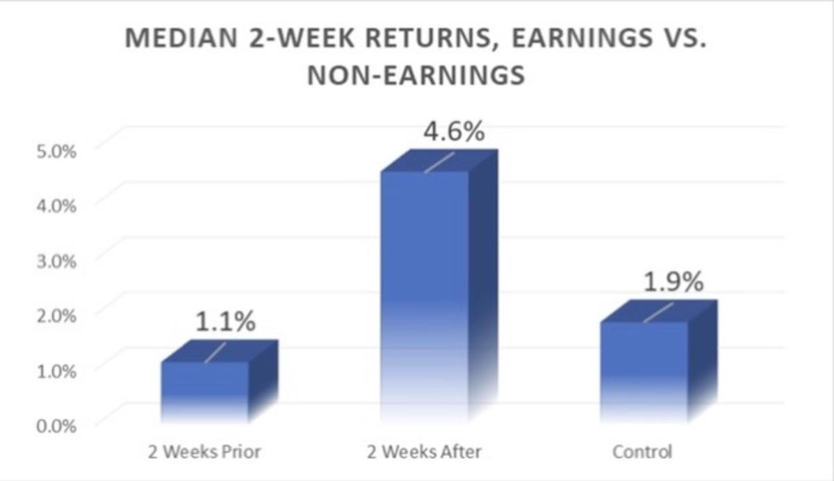 Figure 2: Median 2-week returns, earnings vs. non-earnings.