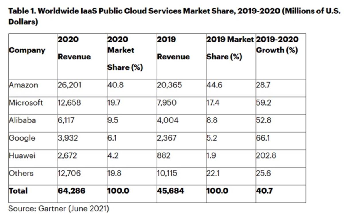 Figure 2: Worldwide IaaS public market cloud services market share, 2019-2020.