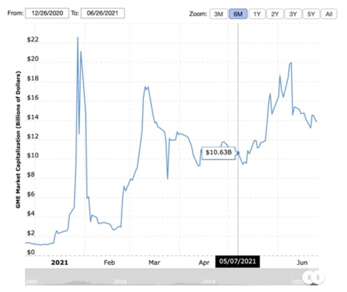 Figure 2: GME market cap chart.