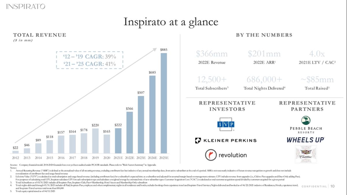 Source: Inspirato Investor Deck