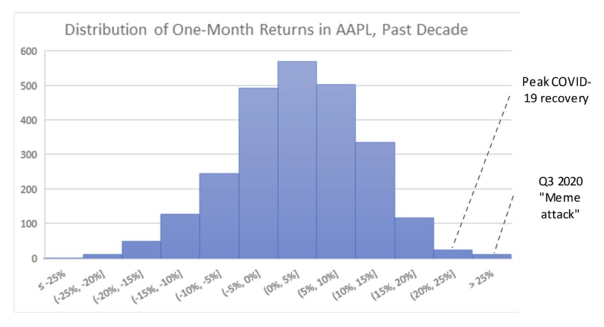 Figure 2: Distribution of one-month returns in AAPL, past decade.