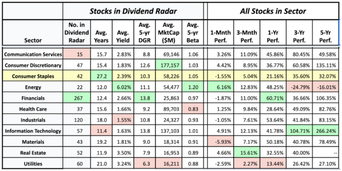 Sector averages of Dividend Radar stocks and the historical performance of sectors • 25 June 2021 (data sources: Dividend Radar • Fidelity Research • Google Finance)