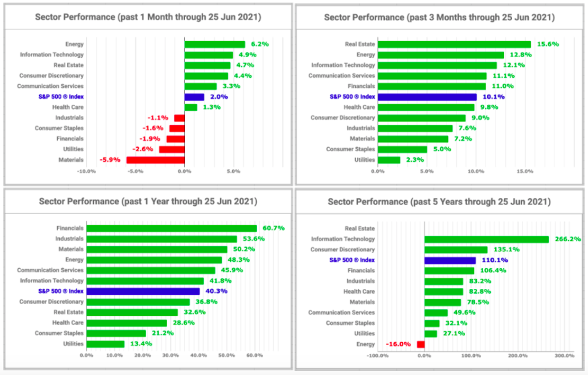 Sector performance charts (created by the author with data from Fidelity Research, 25 June 2021)