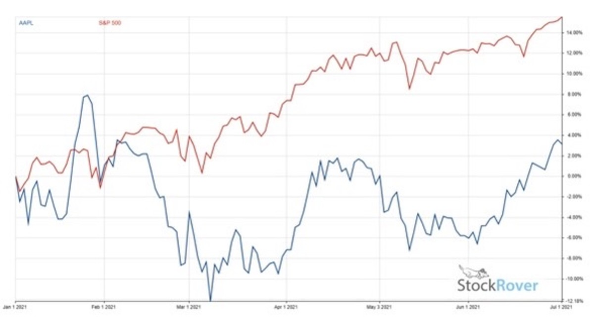 Figure 2:Annualized return -AAPL vs. S&P 500.