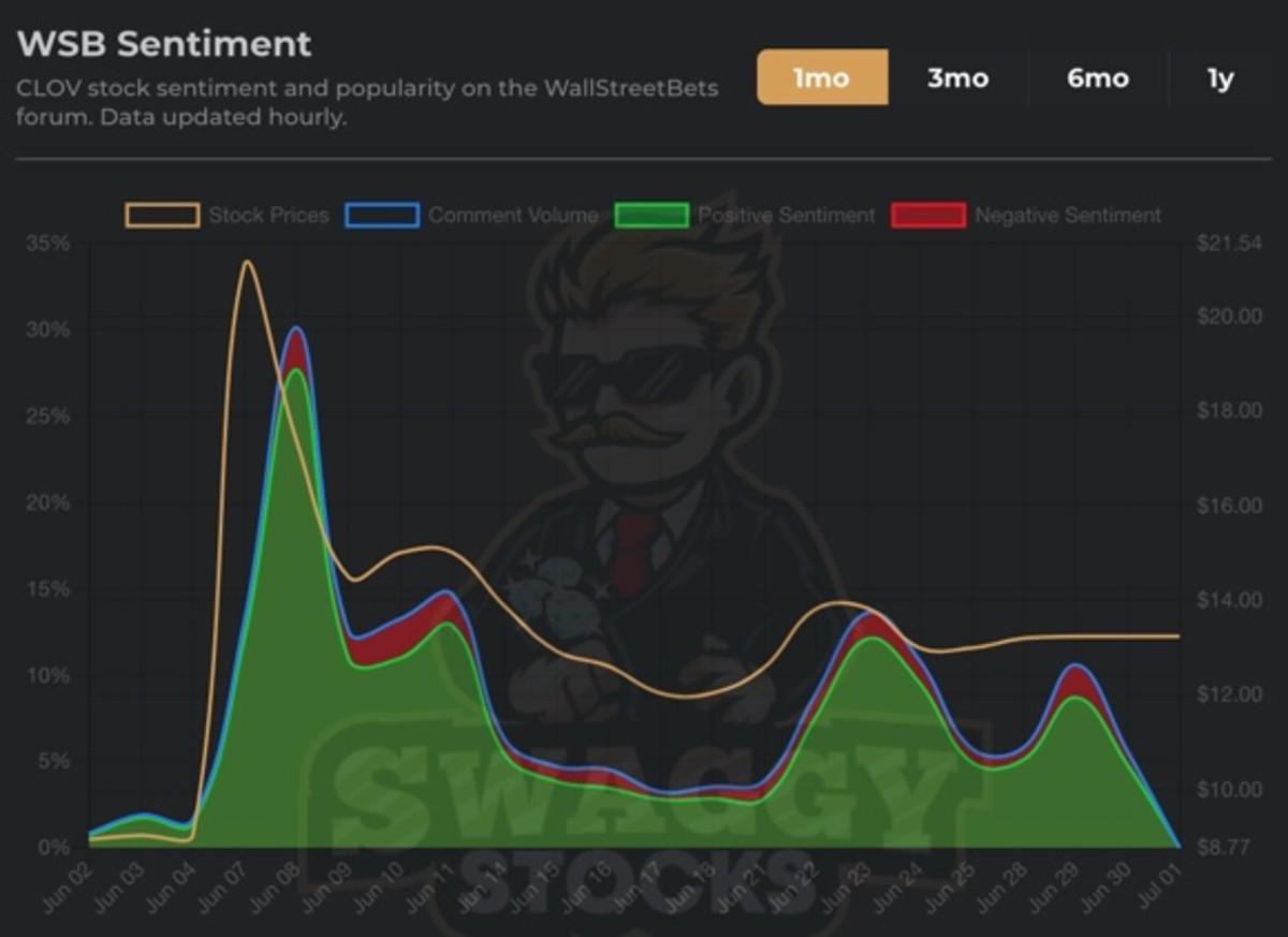Figure 2: WSB sentiment in June for CLOV stock.