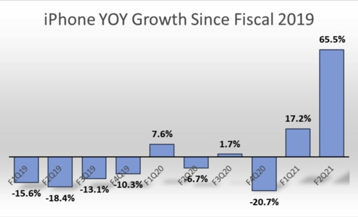 Figure 2: iPhone YOY growth since fiscal 2019.