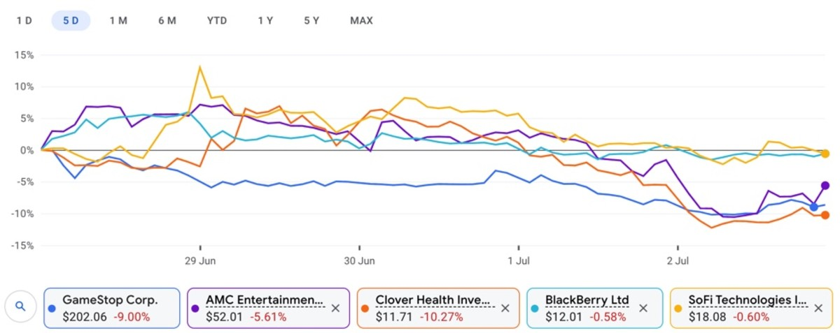 Figure 1: Top meme stocks performance in the past five days.