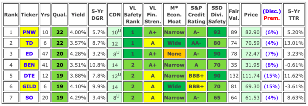 Key metrics and fair value estimates of July's Top 7 Dividend Growth Stocks (includes data sourced from Dividend Radar).