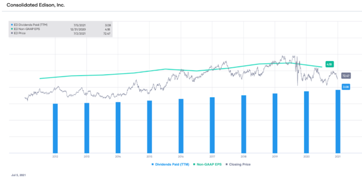 ED non-GAAP EPS and dividends paid (TTM), with stock price overlay.