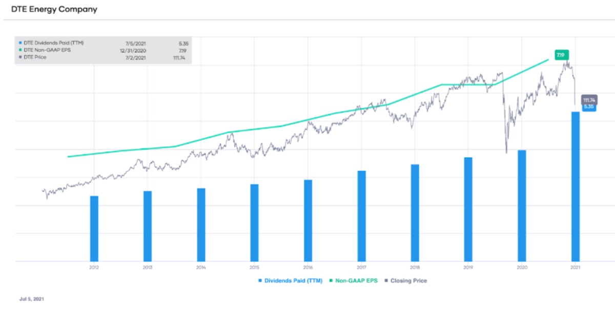 DTE non-GAAP EPS and dividends paid (TTM), with stock price overlay