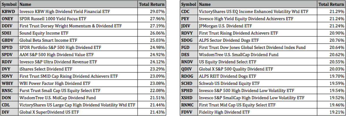 Top Dividend ETFs For The 1st Half Of 2021