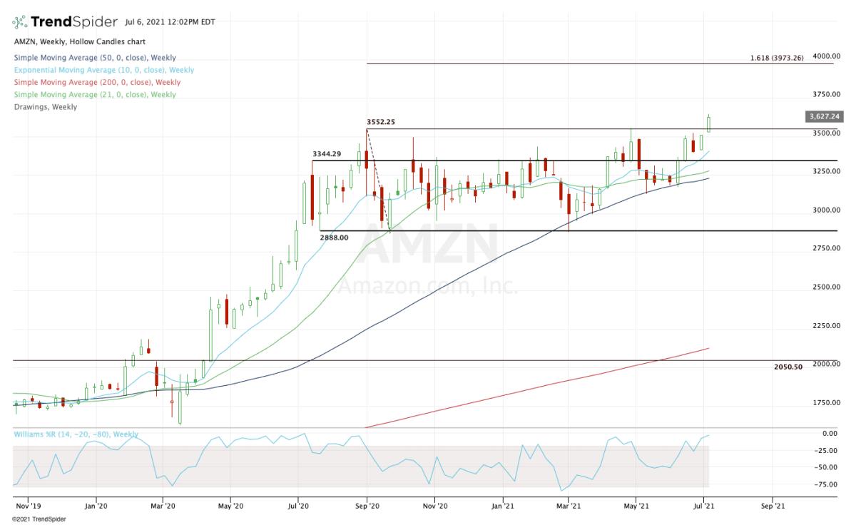 Weekly chart of Amazon stock.