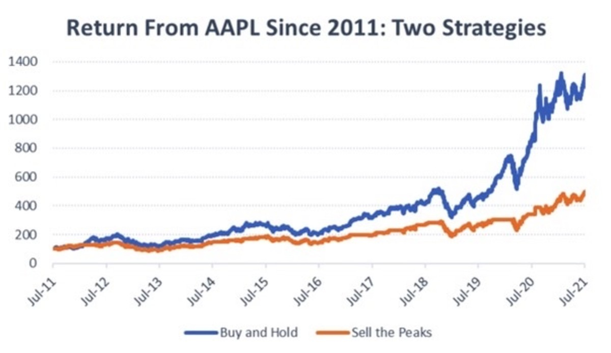 Figure 2: Return from AAPL since 2011: two strategies.