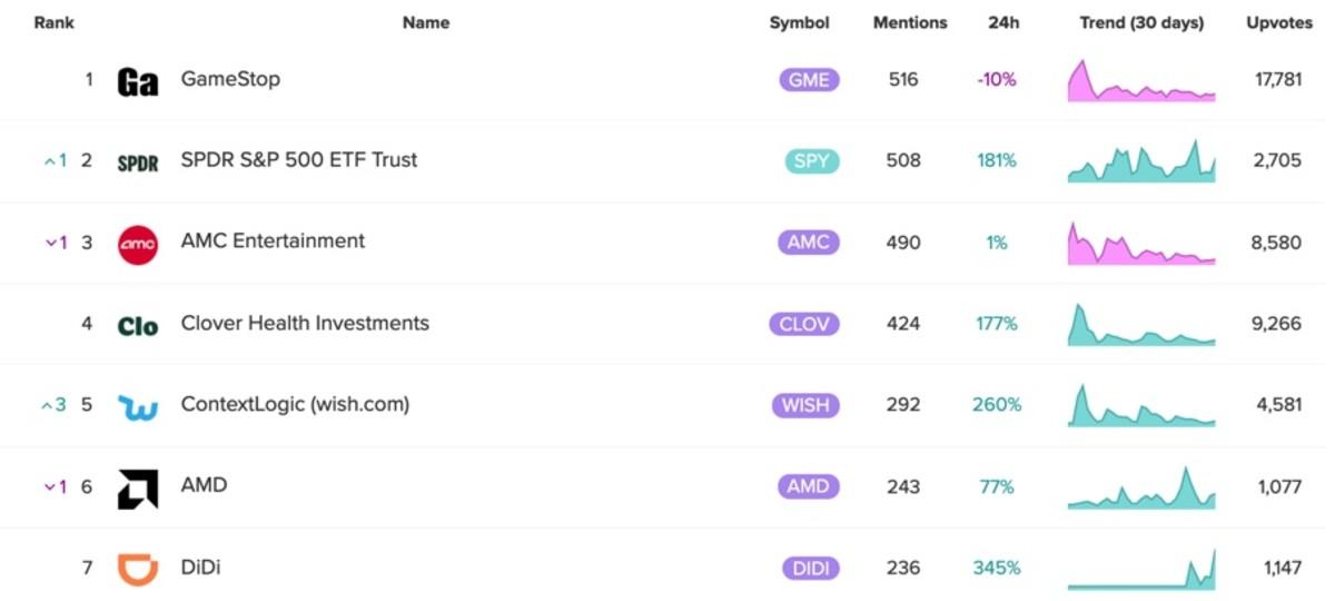 Figure 2: Top mentioned stocks on Reddit.