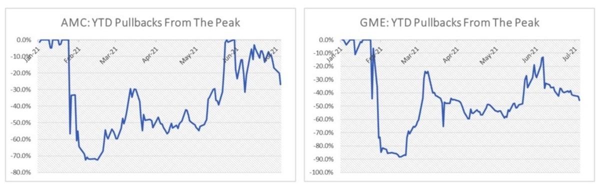 Figure 2: AMC/GME: YTD pullbacks from the peak.