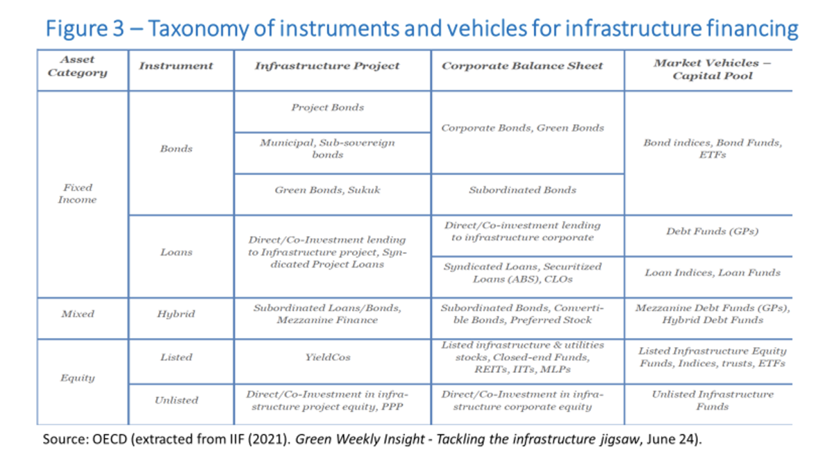 matchmaking priv finance and green infra Figure 3