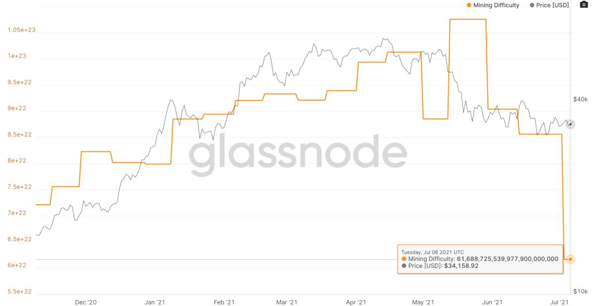 Mining Difficulty: https://studio.glassnode.com/metrics?a=BTC&category=&m=mining.DifficultyLatest&s=1604842056&u=1625616000&zoom=