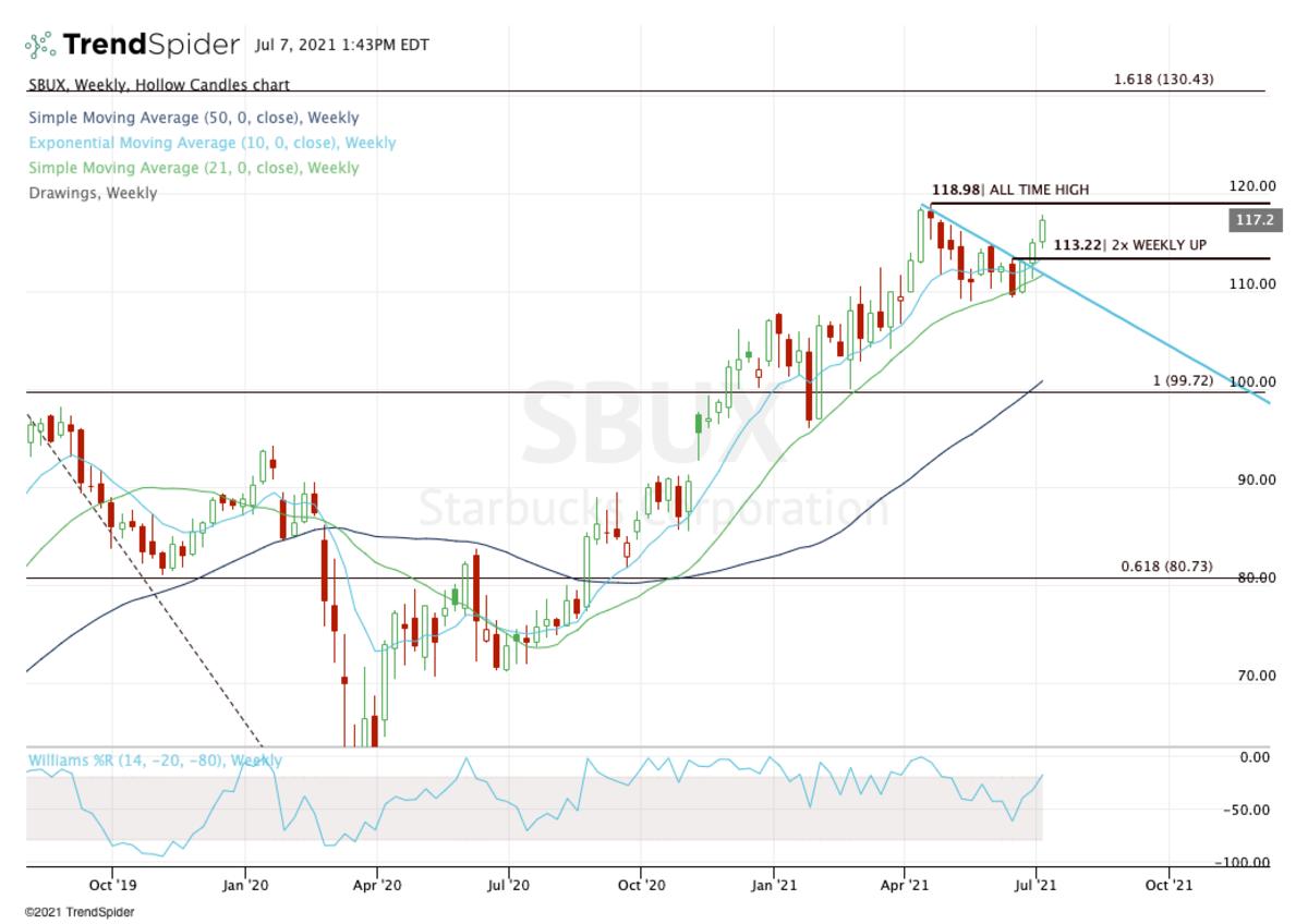 Weekly chart of Starbucks stock.