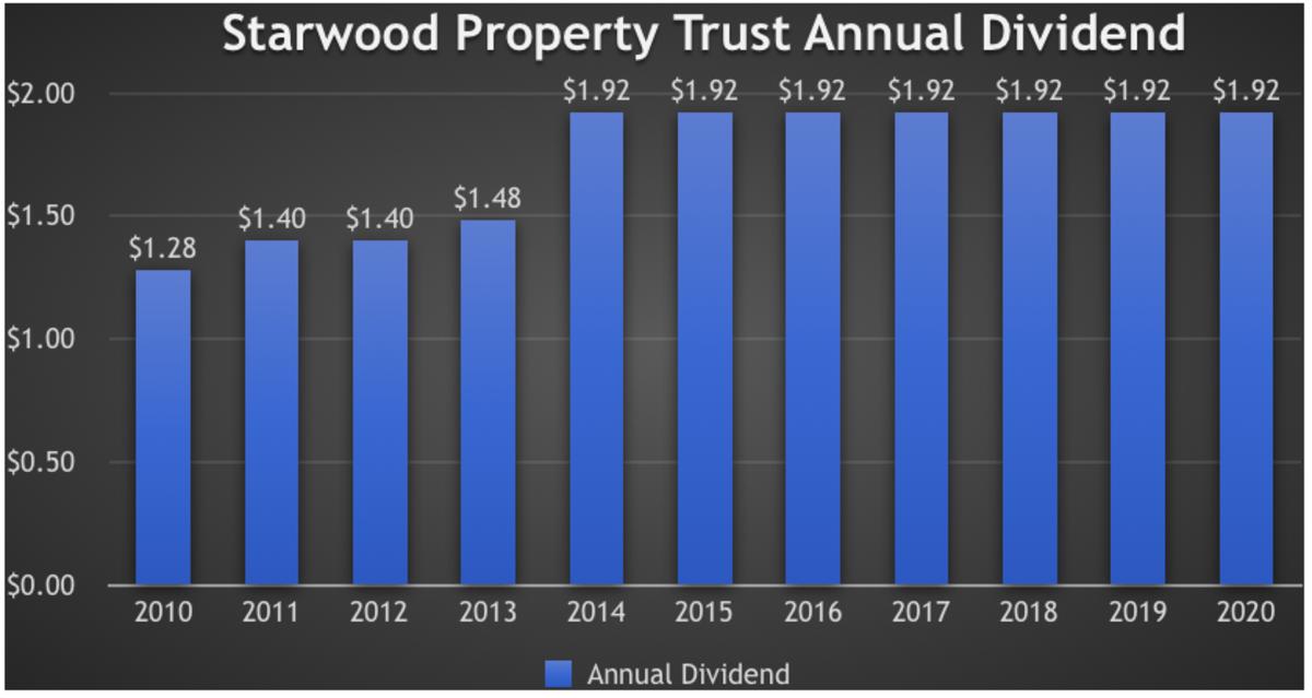 (Source: Steven Fiorillo) (Data Source: Starwood Property Trust)