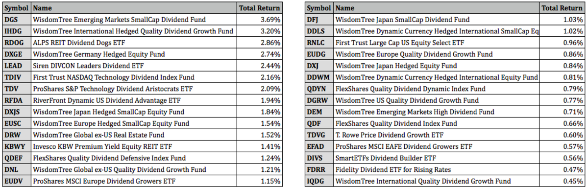Top Performing Dividend ETFs for June 2021