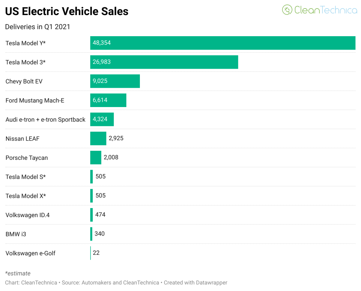 US-electric-vehicle-sales-Q1-2021-CleanTechnica-Watermark