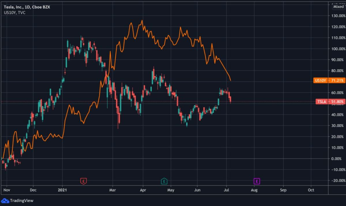 Chart of Tesla Stock (red and green) with US10Y bond yield (orange).
