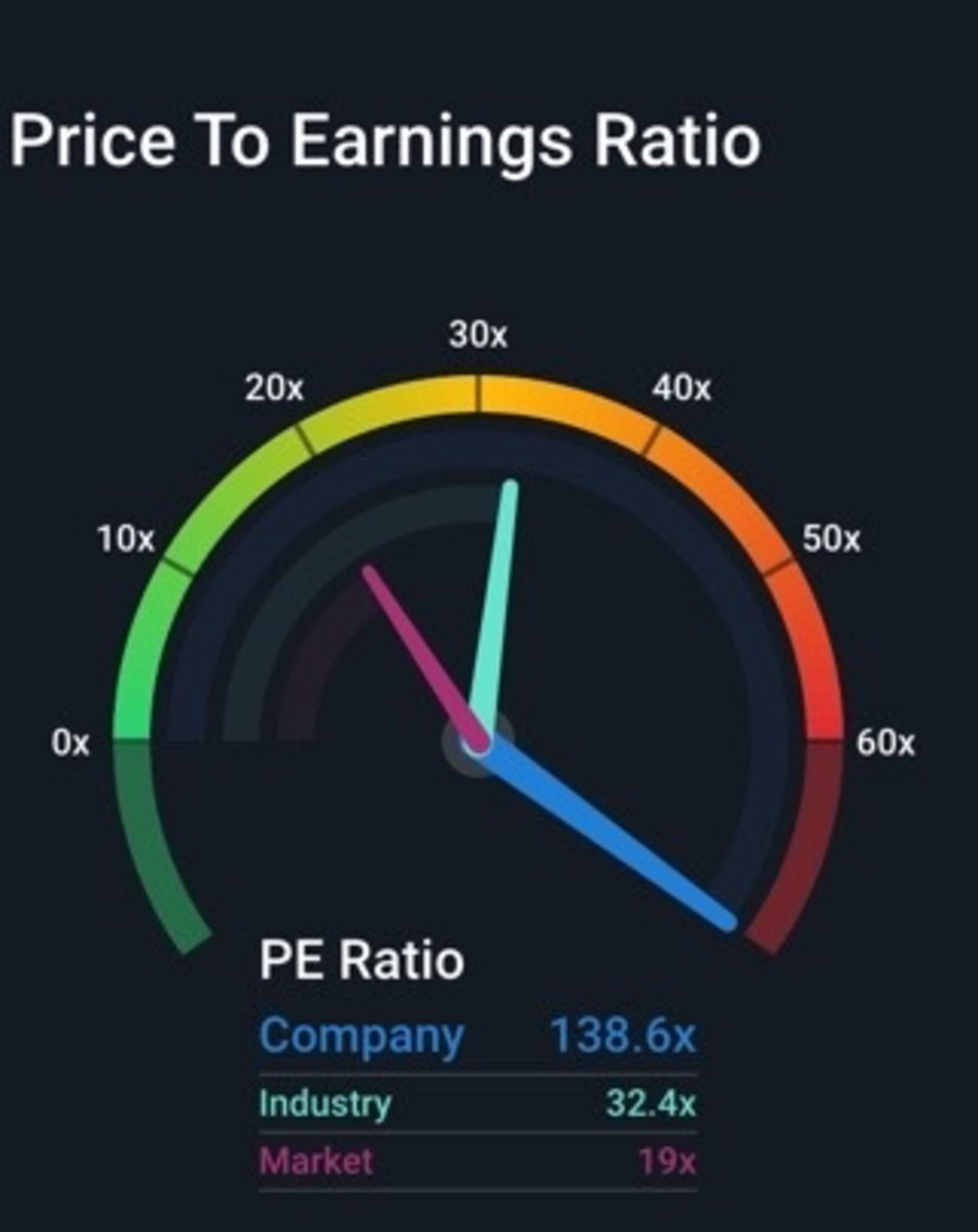 Figure 2: NEGG P/E ratio compared to industry and US market.