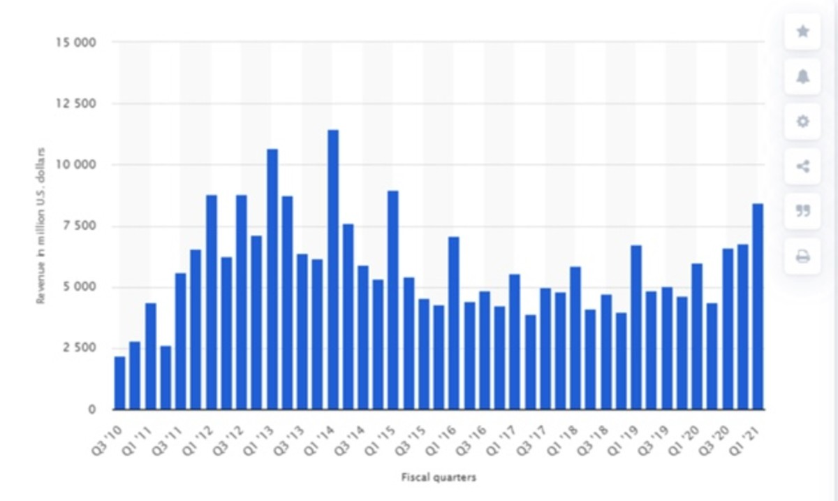 Figure 2: iPad revenue in millions U.S dollars.