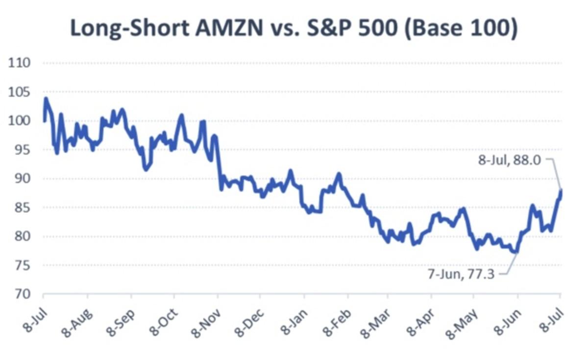Figure 2: Long-Short AMZN vs. S&P 500 (base 100).
