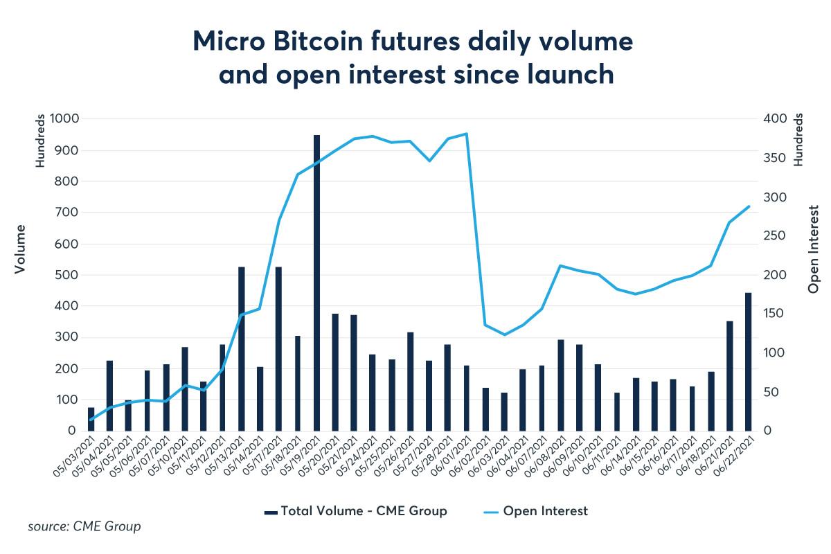 Micro Bitcon volume_OI_1200x800