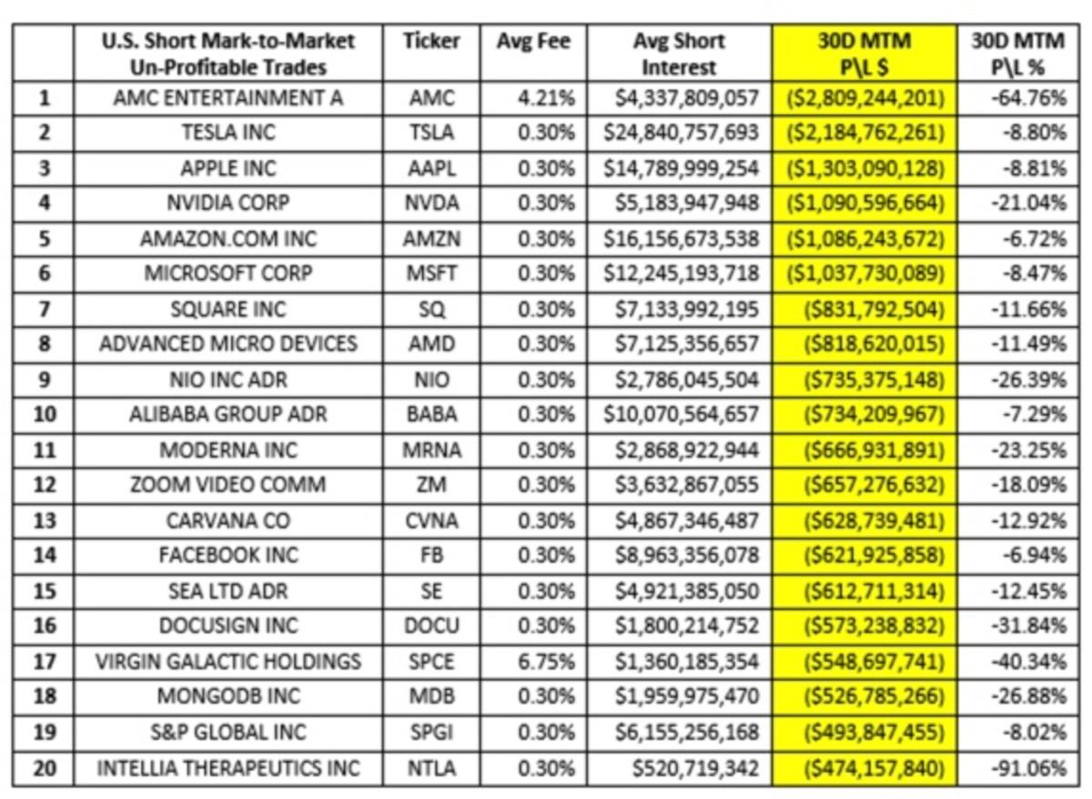 Figure 2: US short mark-to-market unprofitable trades.