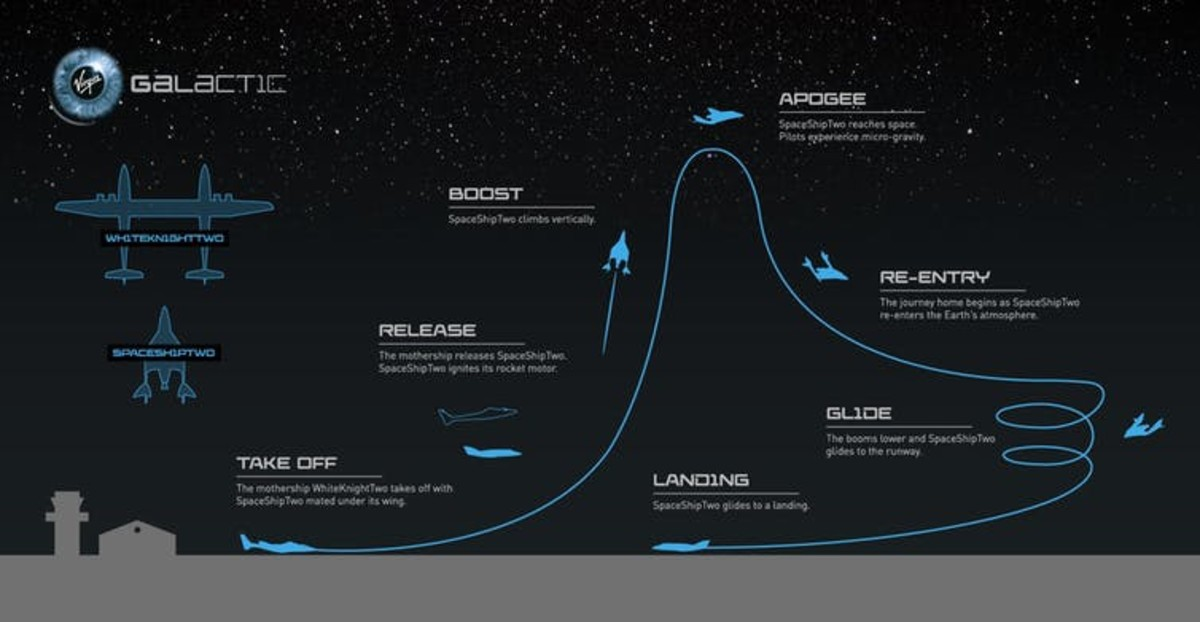 Virgin Galactic's planned flight path based on earlier test flights. Virgin Galactic