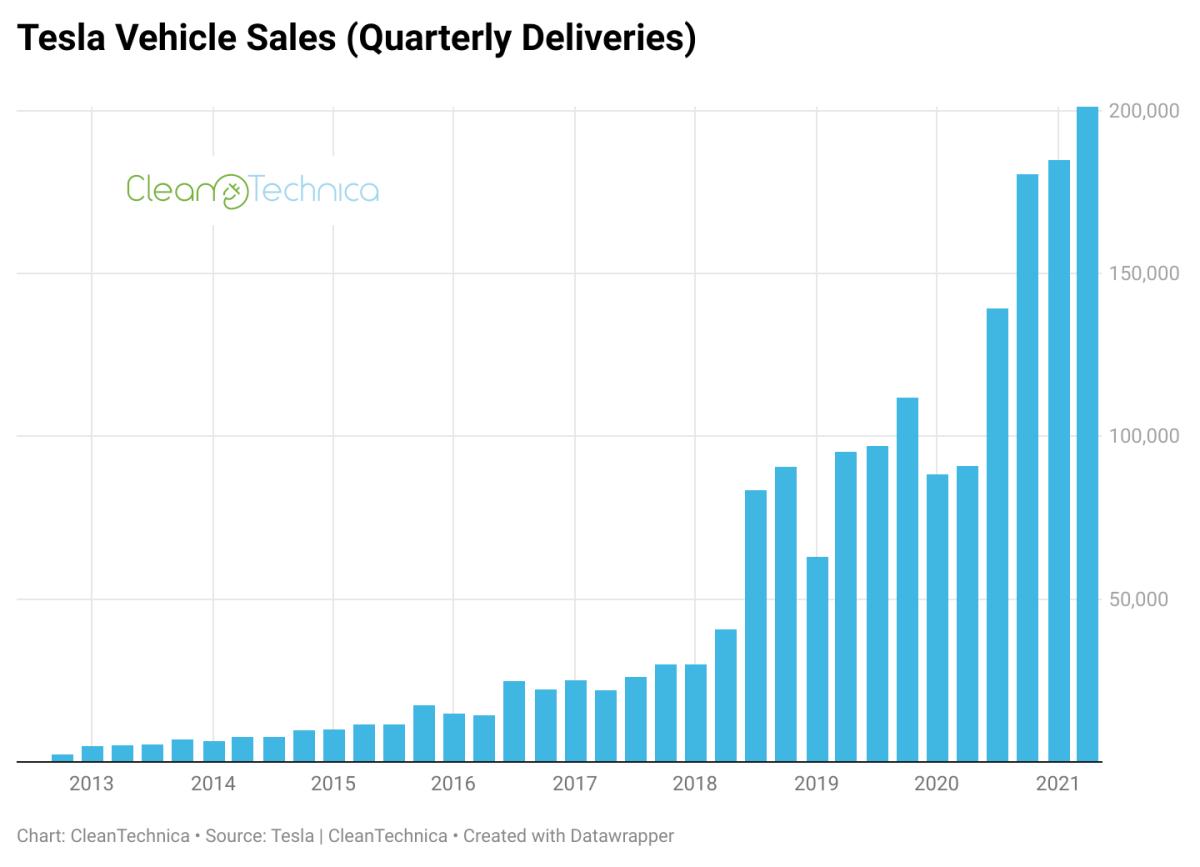 Tesla delivery Chart