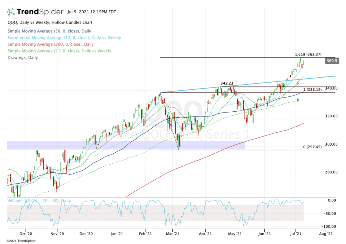 Daily chart of the QQQ ETF