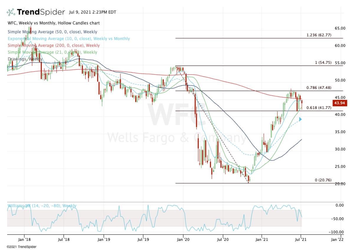 Weekly chart of Wells Fargo stock.